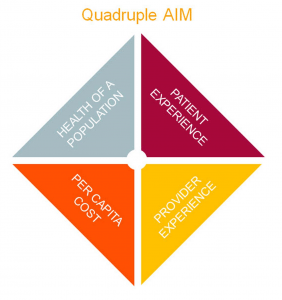 This graphic illustrates the Quadruple Aim, which focuses on patient experience, provider experience, per capita cost and health of a population.
